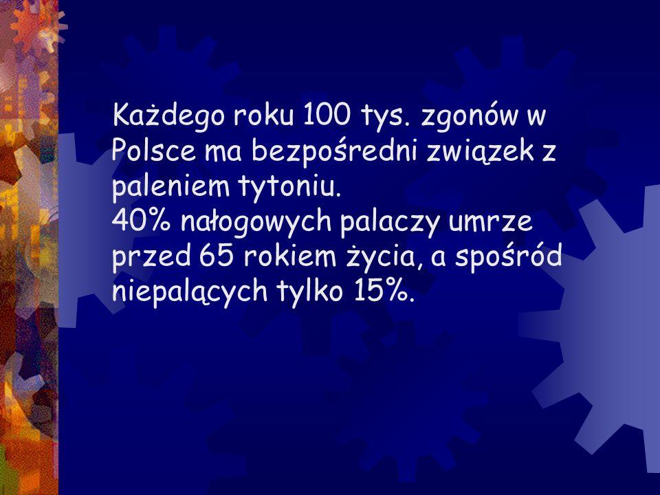 Każdego roku 100 tys. zgonów w Polsce ma bezpośredni związek z paleniem tytoniu. 40% nałogowych palaczy umrze przed 65 rokiem życia, a spośród niepalą