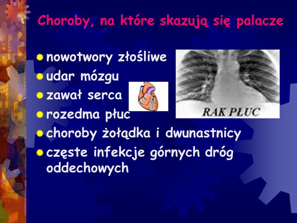 Choroby, na które skazują się palacze nowotwory złośliwe udar mózgu zawał serca rozedma płuc choroby żołądka i dwunastnicy częste infekcje górnych dró