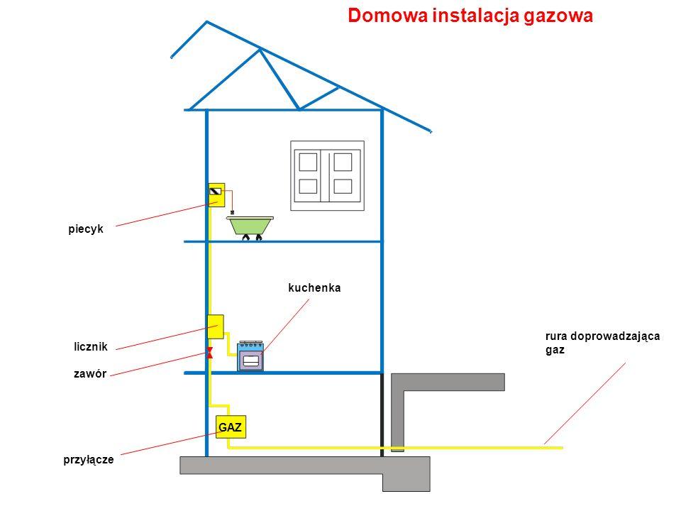GAZ rura doprowadzająca gaz przyłącze licznik kuchenka piecyk Domowa instalacja gazowa zawór