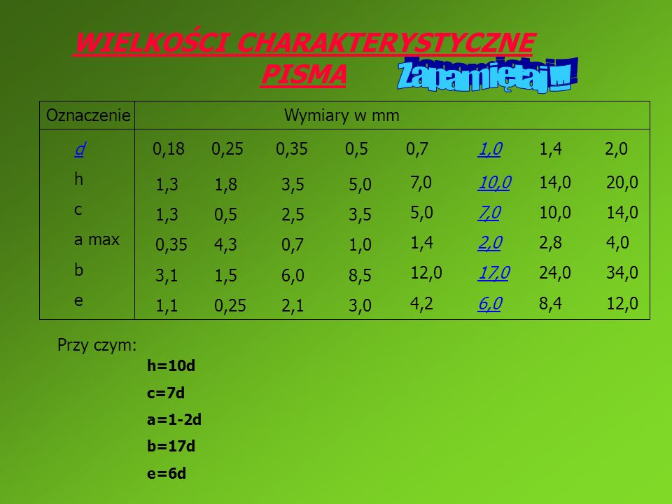 WIELKOŚCI CHARAKTERYSTYCZNE PISMA OznaczenieWymiary w mm 1,8 0,5 4,3 1,5 0,25 1,3 0,35 3,1 1,1 d h c a max b e 3,5 2,5 0,7 6,0 2,1 5,0 3,5 1,0 8,5 3,0 10,0 7,0 2,0 17,0 6,0 0,18 0,25 0,35 0,5 0,7 7,0 5,0 1,4 12,0 4,2 14,0 10,0 2,8 24,0 8,4 1,01,4 2,0 20,0 14,0 4,0 34,0 12,0 Przy czym: h=10d c=7d a=1-2d b=17d e=6d