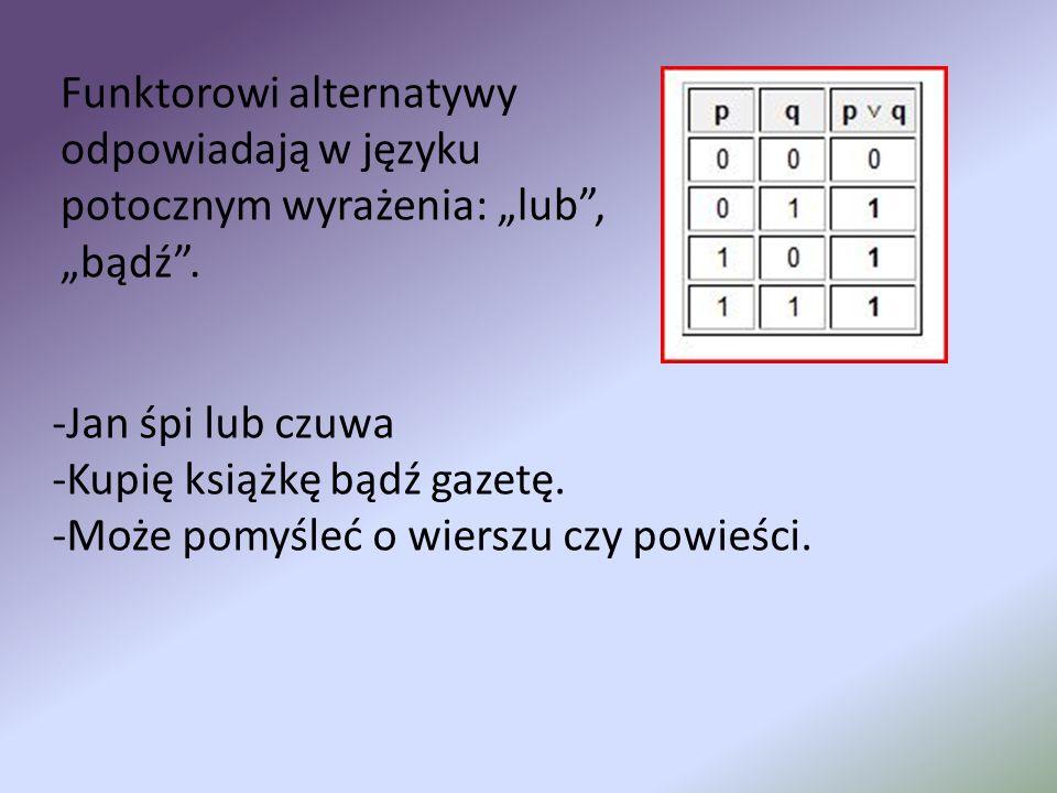 Funktorowi alternatywy odpowiadają w języku potocznym wyrażenia: lub, bądź. -Jan śpi lub czuwa -Kupię książkę bądź gazetę. -Może pomyśleć o wierszu cz