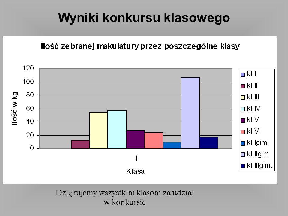 Wyniki konkursu klasowego Dzi ę kujemy wszystkim klasom za udzia ł w konkursie