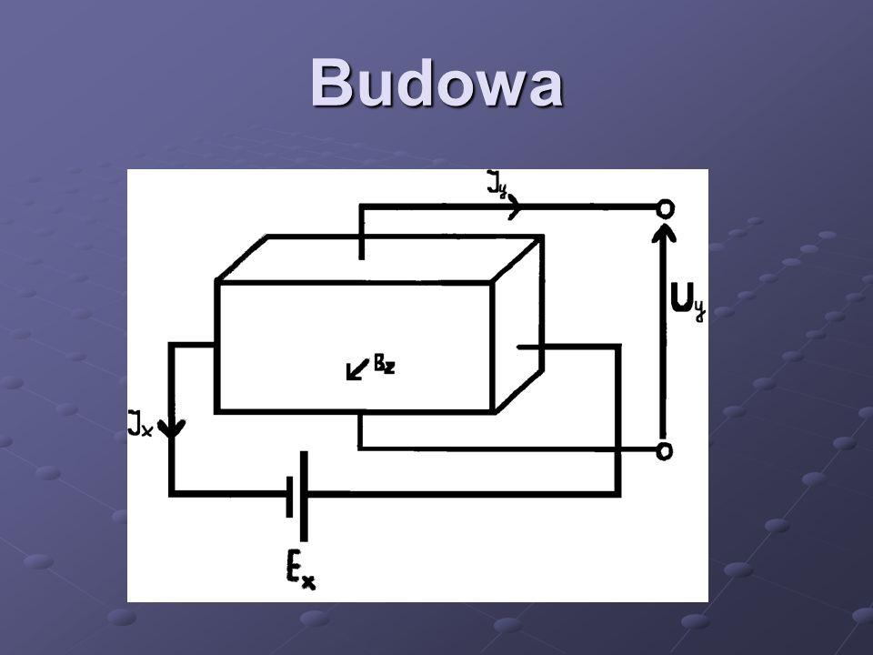 Zasada działania Jeżeli przez płytkę popłynie prąd I x i zadziała pole magnetyczne o indukcji magnetycznej B z, to między elektrodami napięciowymi pow