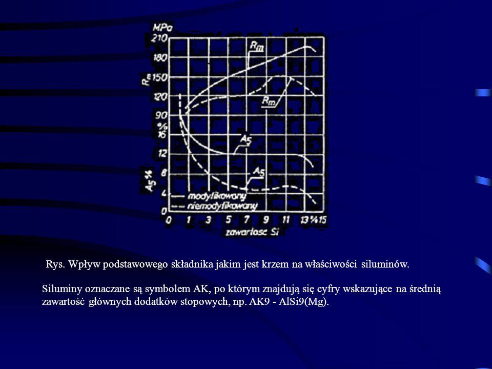 Rys. Wpływ podstawowego składnika jakim jest krzem na właściwości siluminów. Siluminy oznaczane są symbolem AK, po którym znajdują się cyfry wskazując
