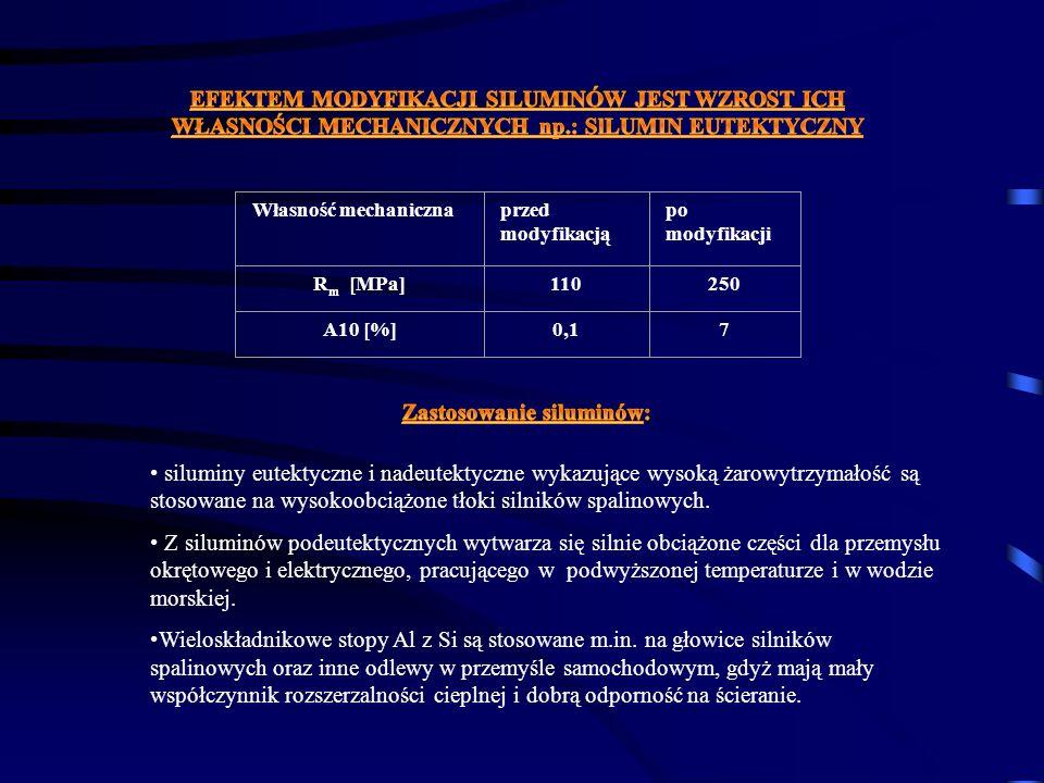 Własność mechanicznaprzed modyfikacją po modyfikacji R m [MPa]110250 A10 [%]0,17 siluminy eutektyczne i nadeutektyczne wykazujące wysoką żarowytrzymał