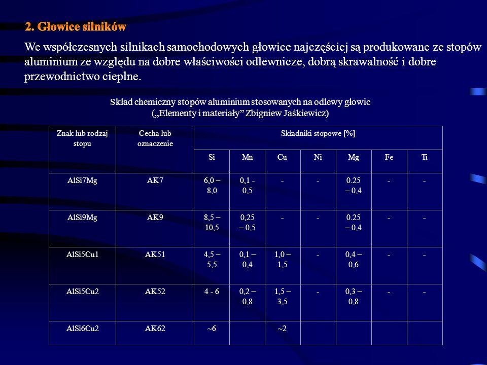 Znak lub rodzaj stopu Cecha lub oznaczenie Składniki stopowe [%] SiMnCuNiMgFeTi AlSi7MgAK76,0 – 8,0 0,1 - 0,5 --0.25 – 0,4 -- AlSi9MgAK98,5 – 10,5 0,2