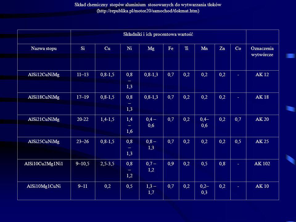 Skład chemiczny stopów aluminium stosowanych do wytwarzania tłoków (http://republika.pl/motor20/samochod/tlokmat.htm) Składniki i ich procentowa warto