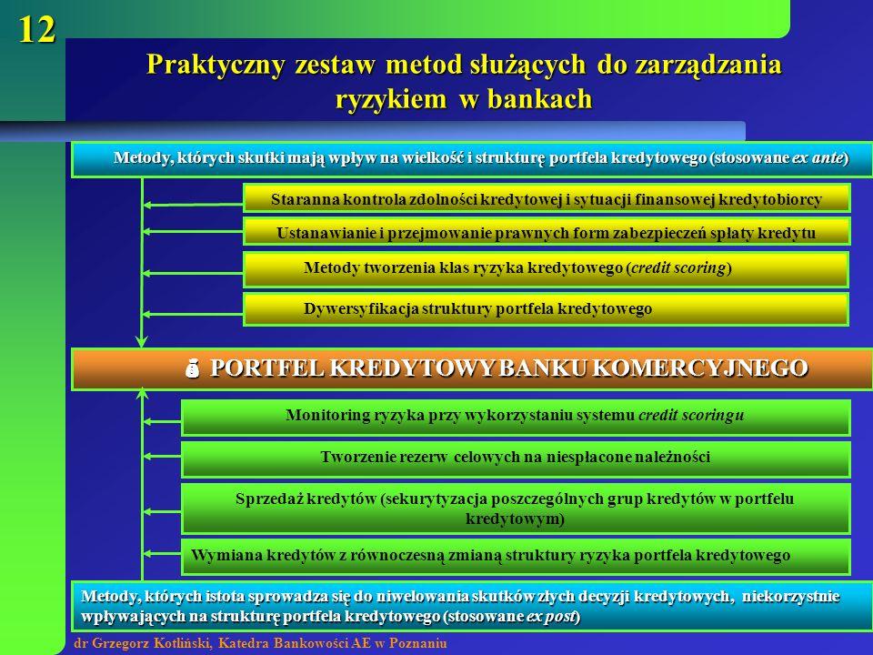 dr Grzegorz Kotliński, Katedra Bankowości AE w Poznaniu 12 Praktyczny zestaw metod służących do zarządzania ryzykiem w bankach Metody, których skutki