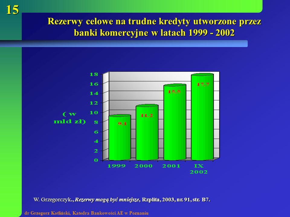 dr Grzegorz Kotliński, Katedra Bankowości AE w Poznaniu 15 Rezerwy celowe na trudne kredyty utworzone przez banki komercyjne w latach 1999 - 2002 W. G