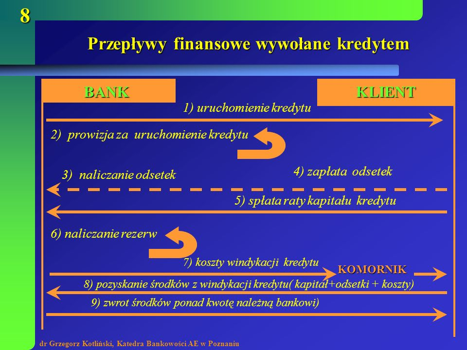 dr Grzegorz Kotliński, Katedra Bankowości AE w Poznaniu 8 Przepływy finansowe wywołane kredytem BANKKLIENT 1) uruchomienie kredytu 2) prowizja za uruc