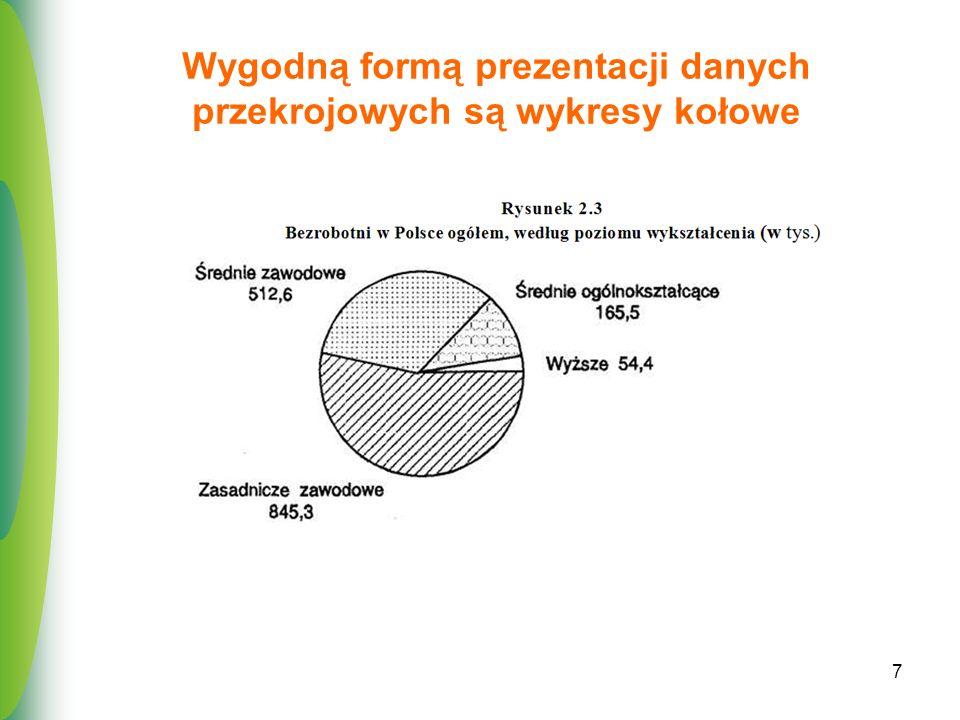 7 Wygodną formą prezentacji danych przekrojowych są wykresy kołowe