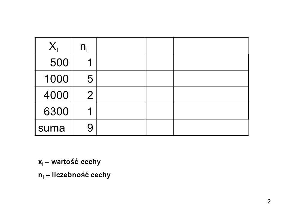 3 Frakcja Frakcją nazywamy stosunek liczebności danej cechy do sumy liczebności f i =n i /n Jeśli w grupie liczącej n=10 osób mamy n i =3 kobiety to frakcja kobiet wyniesie fi=3/10 = 0.3 lub w odsetkach 0.3x100=30%