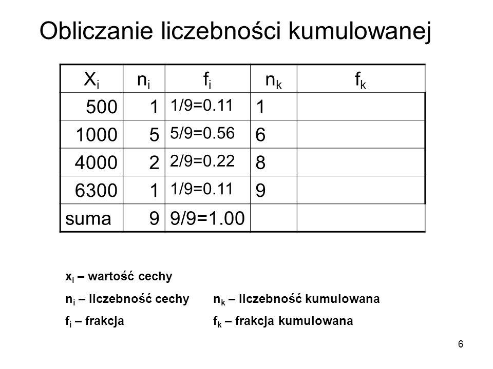 7 XiXi nini fifi nknk fkfk 5001 1/9=0.11 1 10005 5/9=0.56 66/9=0.67 40002 2/9=0.22 88/9=0.89 63001 1/9=0.11 99/9=1.00 suma99/9=1.00 x i – wartość cechy n i – liczebność cechyn k – liczebność kumulowana f i – frakcjaf k – frakcja kumulowana Obliczanie frakcji kumulowanej