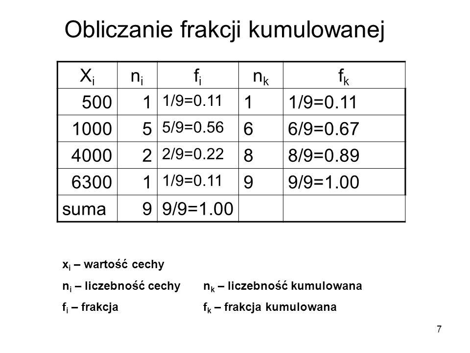 8 XiXi nini fifi nknk fkfk 5001 1/9=0.11 1 10005 5/9=0.56 66/9=0.67 40002 2/9=0.22 88/9=0.89 63001 1/9=0.11 99/9=1.00 suma99/9=1.00 x i – wartość cechy n i – liczebność cechyn k – liczebność kumulowana f i – frakcjaf k – frakcja kumulowana