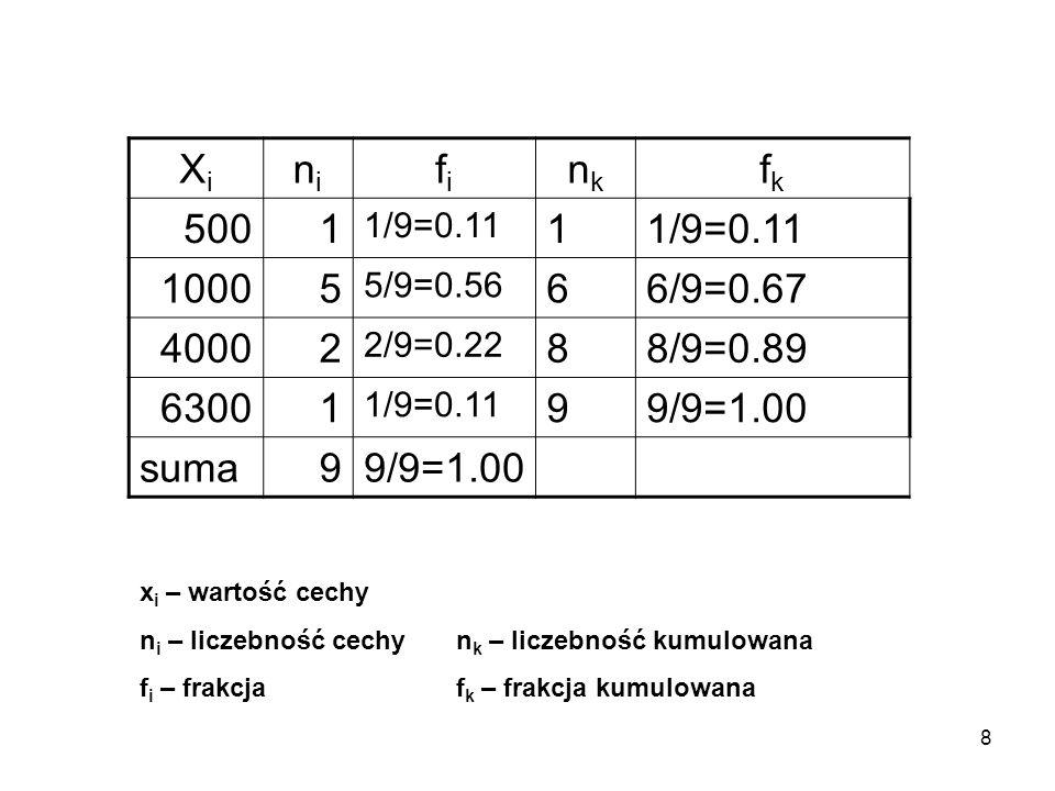 8 XiXi nini fifi nknk fkfk 5001 1/9=0.11 1 10005 5/9=0.56 66/9=0.67 40002 2/9=0.22 88/9=0.89 63001 1/9=0.11 99/9=1.00 suma99/9=1.00 x i – wartość cech