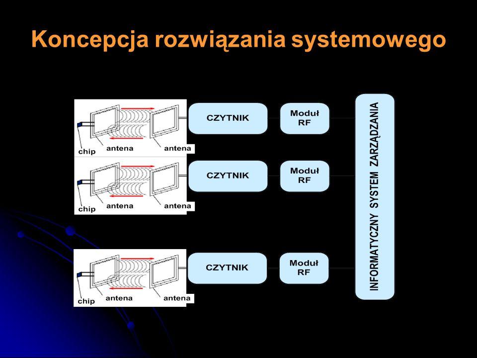 Koncepcja rozwiązania systemowego