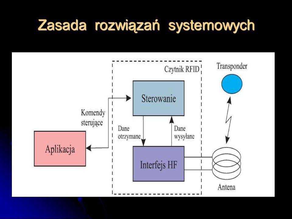 Zasada rozwiązań systemowych