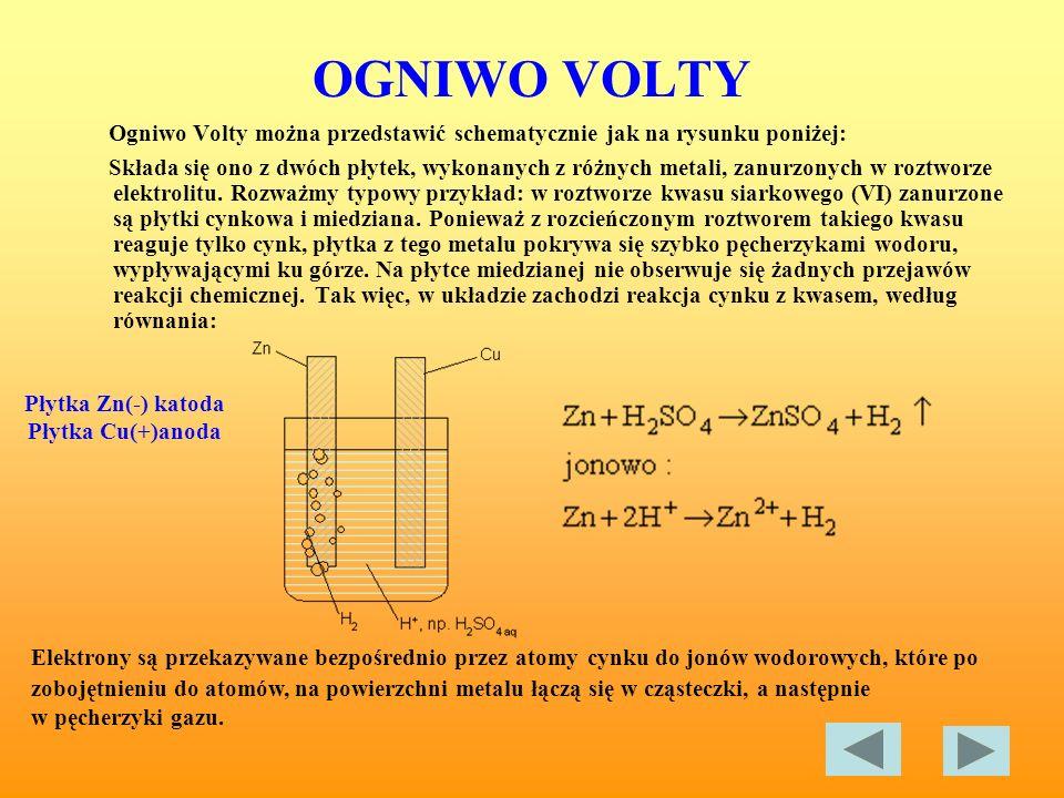 OGNIWO VOLTY Ogniwo Volty można przedstawić schematycznie jak na rysunku poniżej: Składa się ono z dwóch płytek, wykonanych z różnych metali, zanurzon