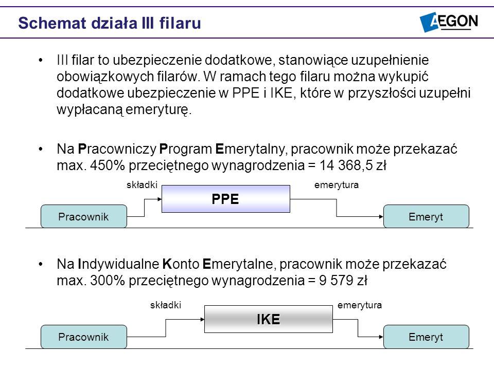 III filar to ubezpieczenie dodatkowe, stanowiące uzupełnienie obowiązkowych filarów. W ramach tego filaru można wykupić dodatkowe ubezpieczenie w PPE
