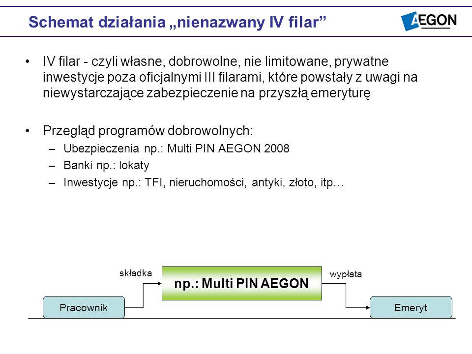 Schemat działania nienazwany IV filar IV filar - czyli własne, dobrowolne, nie limitowane, prywatne inwestycje poza oficjalnymi III filarami, które po