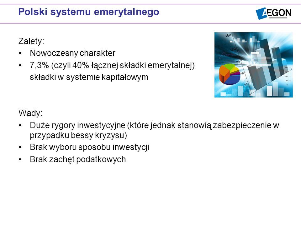 Polski systemu emerytalnego Zalety: Nowoczesny charakter 7,3% (czyli 40% łącznej składki emerytalnej) składki w systemie kapitałowym Wady: Duże rygory