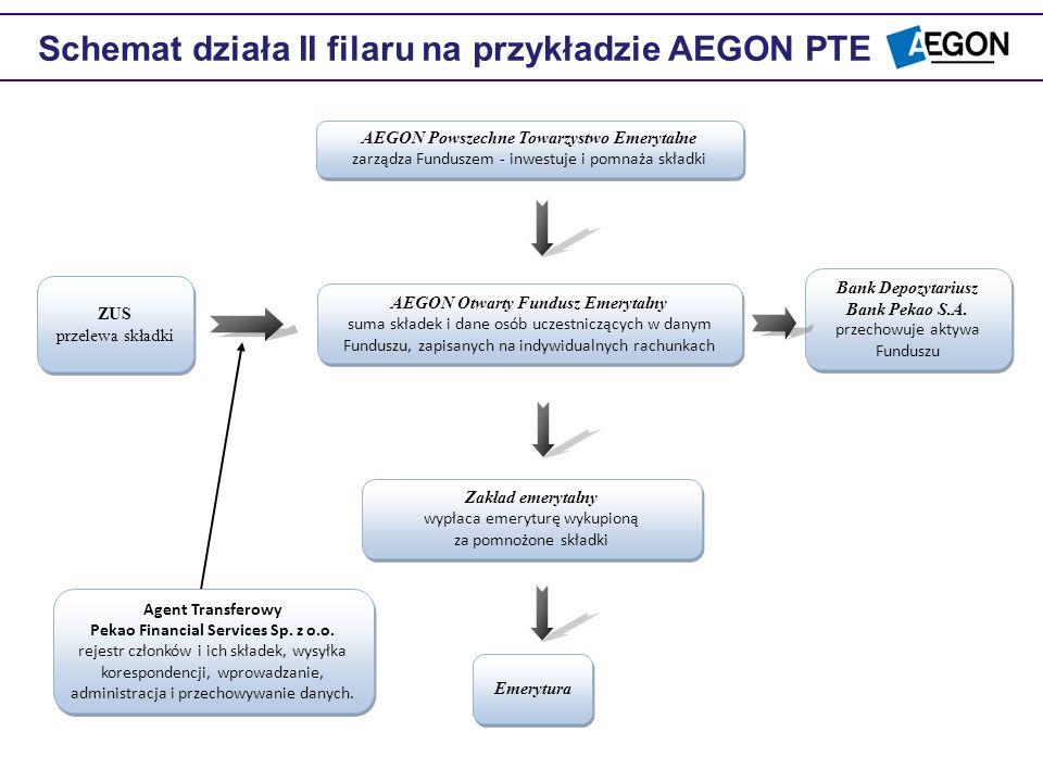 ZUS przelewa składki ZUS przelewa składki AEGON Powszechne Towarzystwo Emerytalne zarządza Funduszem - inwestuje i pomnaża składki AEGON Powszechne To