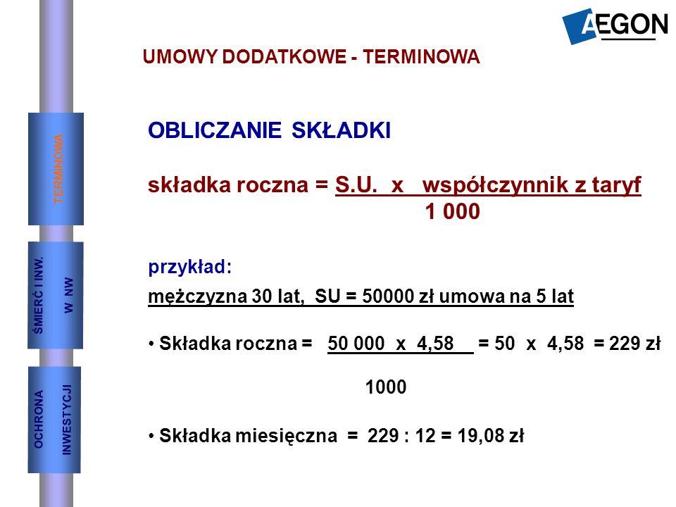 UMOWY DODATKOWE - TERMINOWA OBLICZANIE SKŁADKI składka roczna = S.U. x współczynnik z taryf 1 000 przykład: mężczyzna 30 lat, SU = 50000 zł umowa na 5