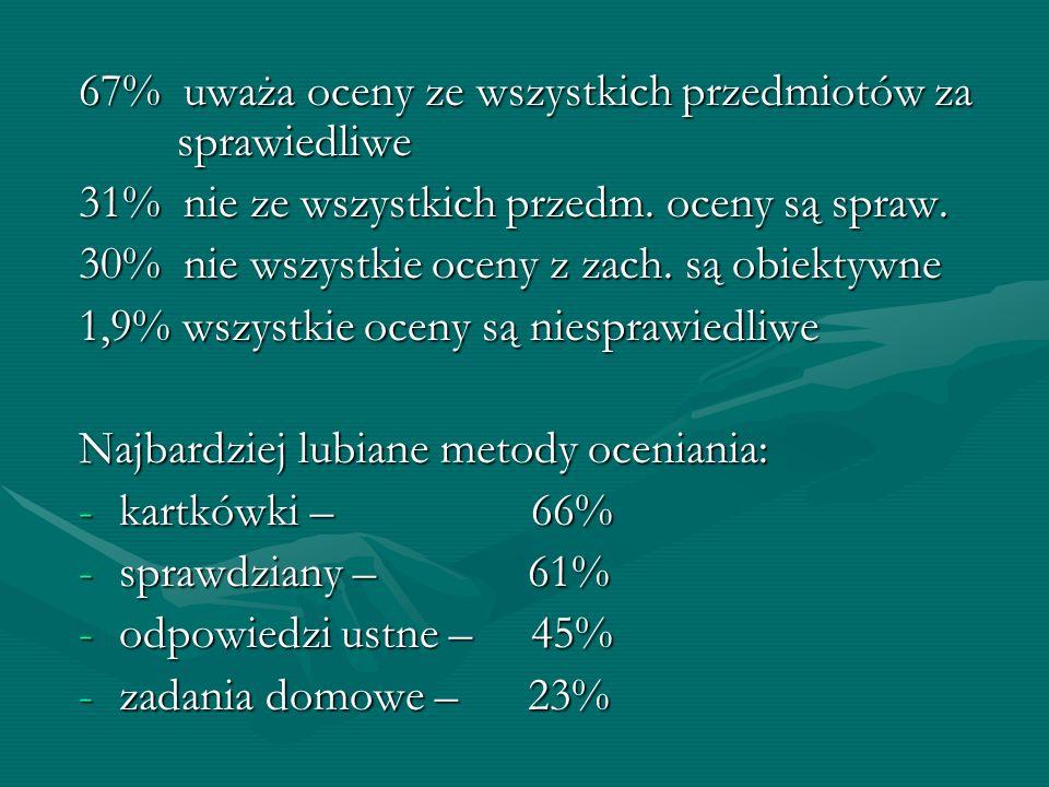 67% uważa oceny ze wszystkich przedmiotów za sprawiedliwe 31% nie ze wszystkich przedm. oceny są spraw. 30% nie wszystkie oceny z zach. są obiektywne