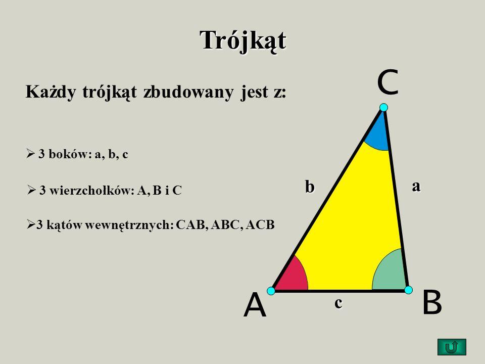 Trójkąt Każdy trójkąt zbudowany jest z: 3 wierzchołków: A, B i C 3 kątów wewnętrznych: CAB, ABC, ACB 3 boków: a, b, c B C Ab a c