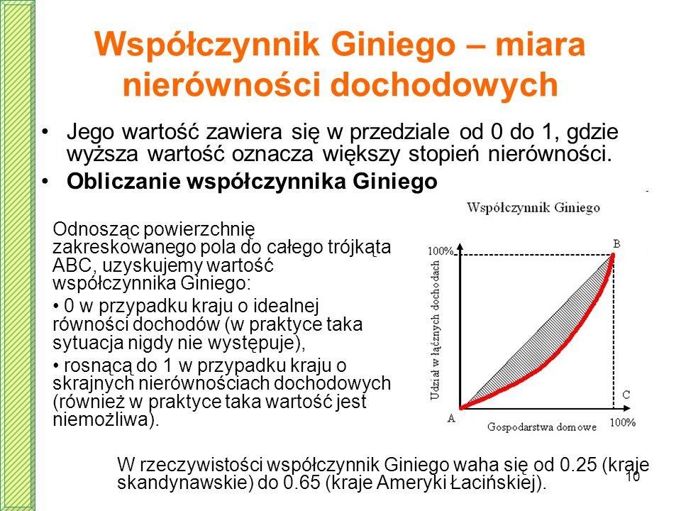 10 Współczynnik Giniego – miara nierówności dochodowych Jego wartość zawiera się w przedziale od 0 do 1, gdzie wyższa wartość oznacza większy stopień
