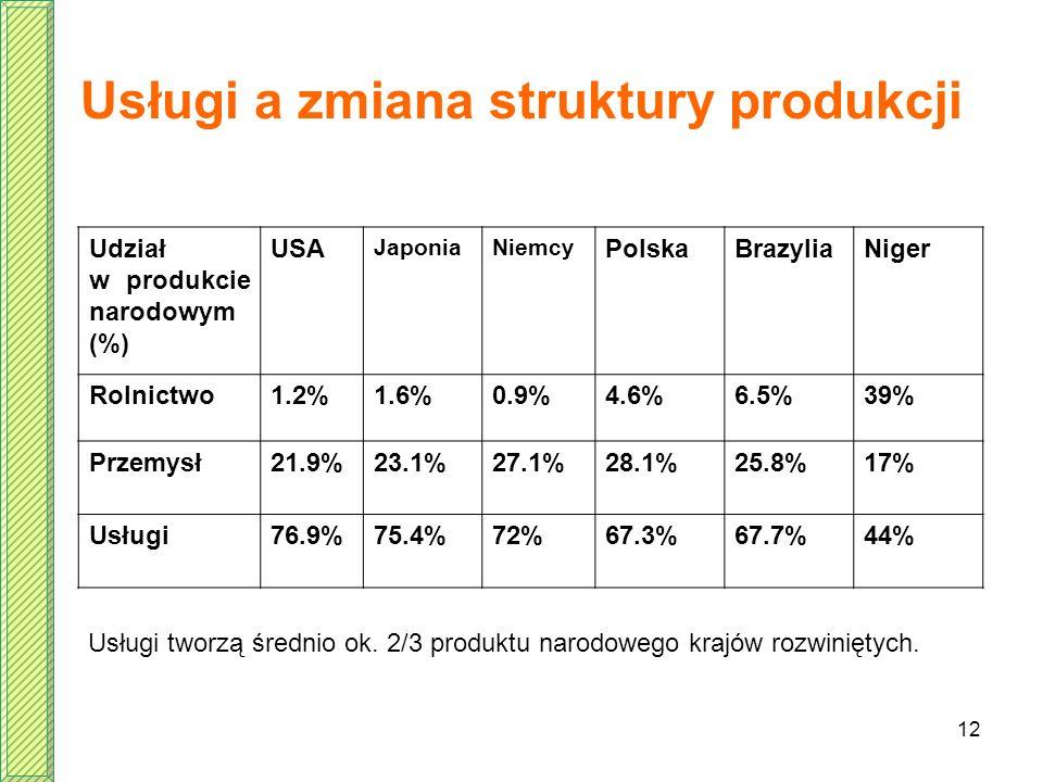 12 Usługi a zmiana struktury produkcji Udział w produkcie narodowym (%) USA JaponiaNiemcy PolskaBrazyliaNiger Rolnictwo1.2%1.6%0.9%4.6%6.5%39% Przemys