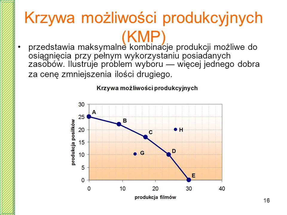 16 Krzywa możliwości produkcyjnych (KMP) przedstawia maksymalne kombinacje produkcji możliwe do osiągnięcia przy pełnym wykorzystaniu posiadanych zaso
