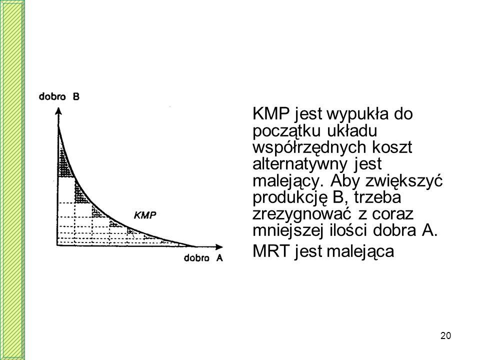 20 KMP jest wypukła do początku układu współrzędnych koszt alternatywny jest malejący. Aby zwiększyć produkcję B, trzeba zrezygnować z coraz mniejszej