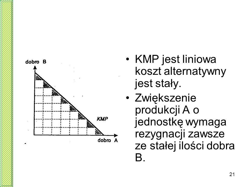21 KMP jest liniowa koszt alternatywny jest stały. Zwiększenie produkcji A o jednostkę wymaga rezygnacji zawsze ze stałej ilości dobra B.