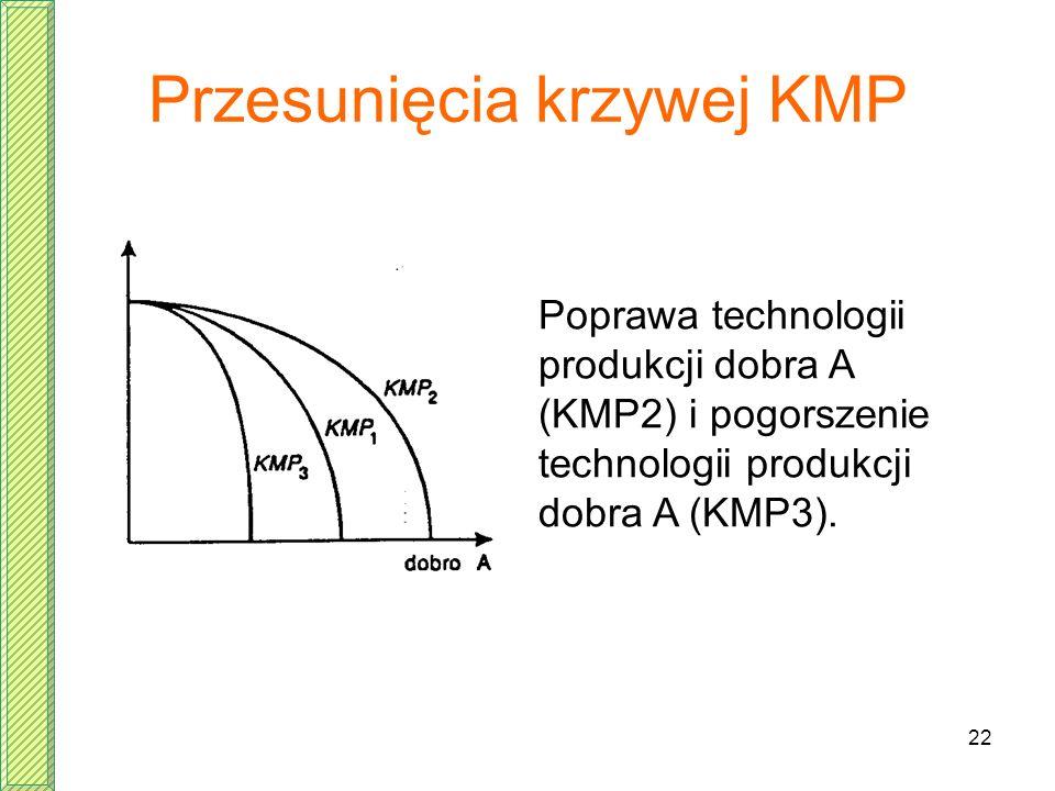 22 Przesunięcia krzywej KMP Poprawa technologii produkcji dobra A (KMP2) i pogorszenie technologii produkcji dobra A (KMP3).