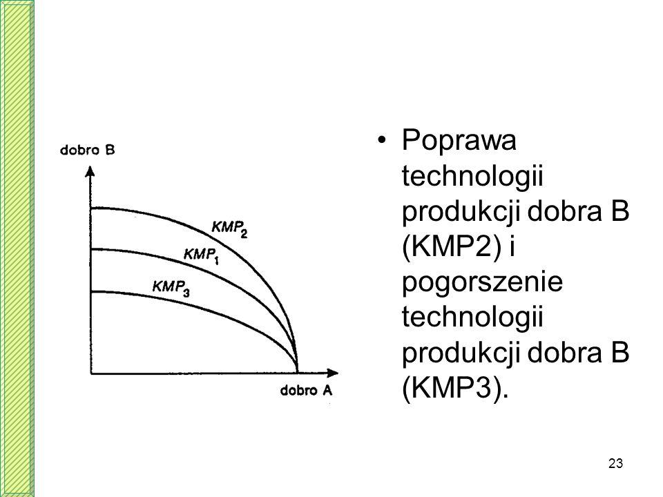 23 Poprawa technologii produkcji dobra B (KMP2) i pogorszenie technologii produkcji dobra B (KMP3).