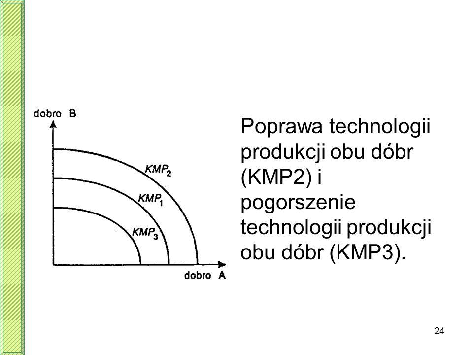 24 Poprawa technologii produkcji obu dóbr (KMP2) i pogorszenie technologii produkcji obu dóbr (KMP3).
