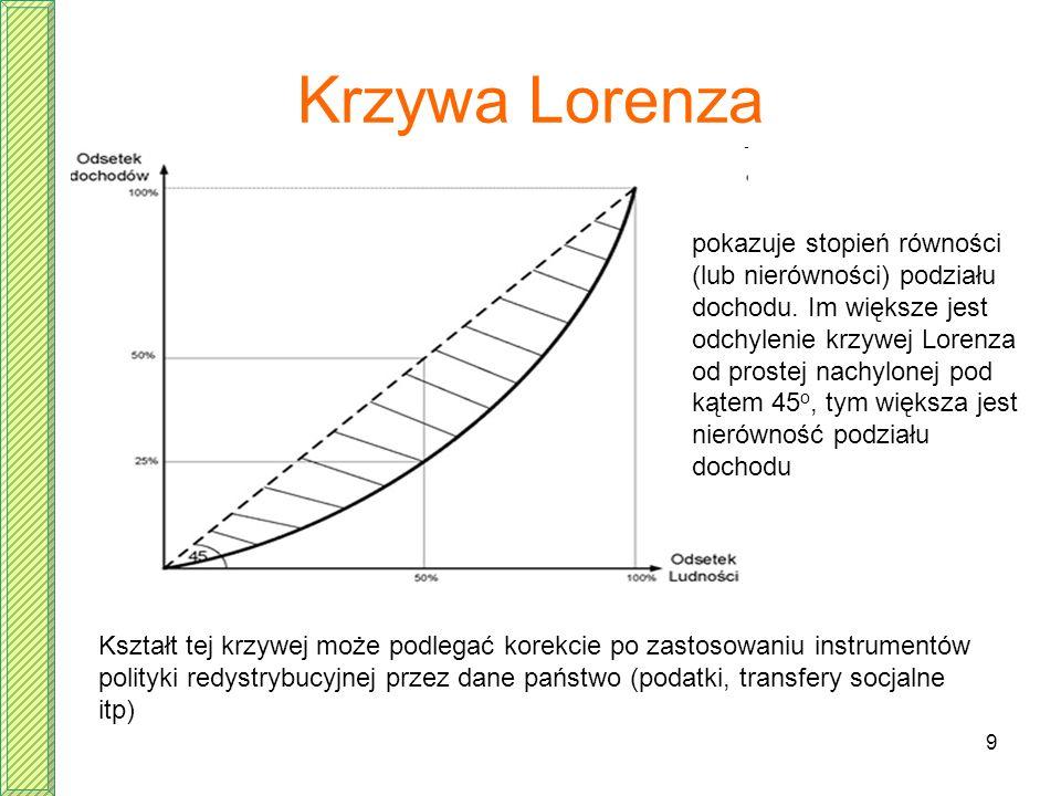 9 Krzywa Lorenza Kształt tej krzywej może podlegać korekcie po zastosowaniu instrumentów polityki redystrybucyjnej przez dane państwo (podatki, transf