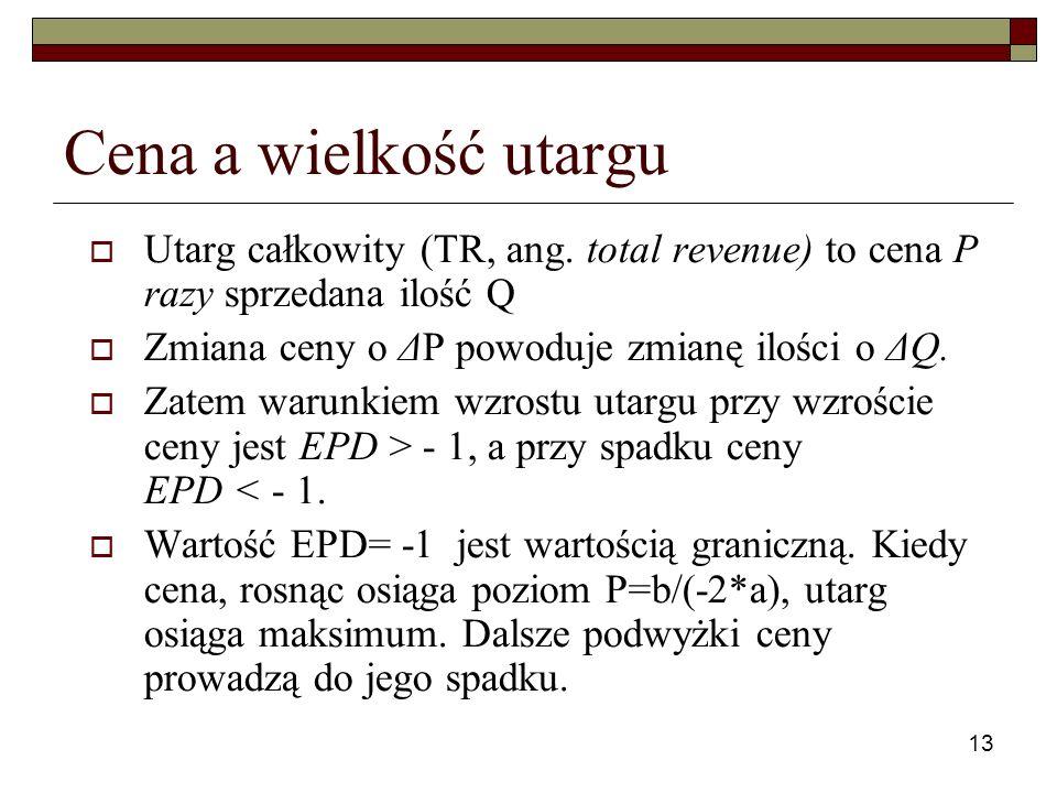 13 Cena a wielkość utargu Utarg całkowity (TR, ang. total revenue) to cena P razy sprzedana ilość Q Zmiana ceny o ΔP powoduje zmianę ilości o ΔQ. Zate