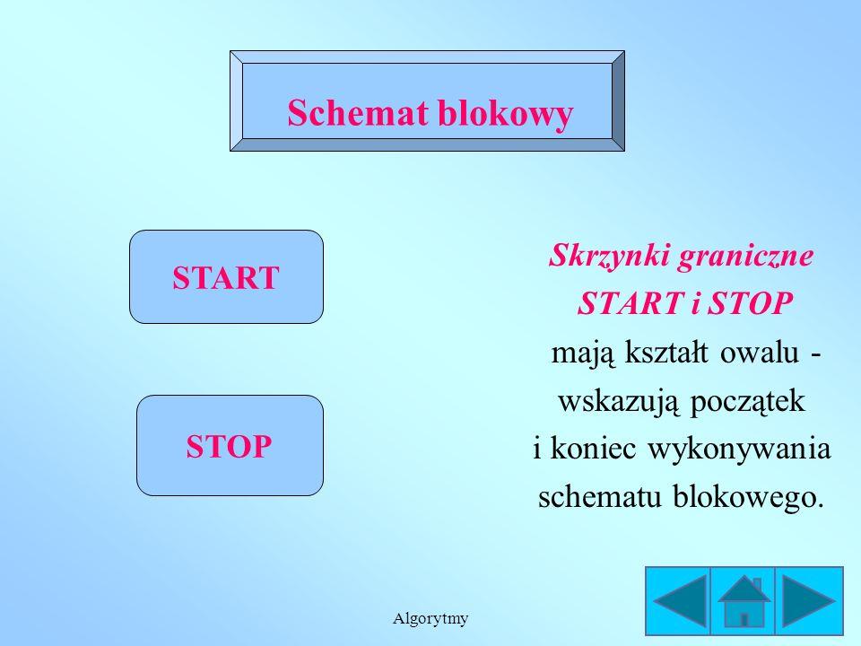 Algorytmy Schemat blokowy jest graficzną reprezentacją słownego zapisu algorytmu Elementy, z których buduje się schematy blokowe poznasz przeglądając