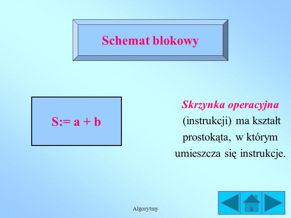 Algorytmy Schemat blokowy Skrzynki graniczne START i STOP mają kształt owalu - wskazują początek i koniec wykonywania schematu blokowego. START STOP