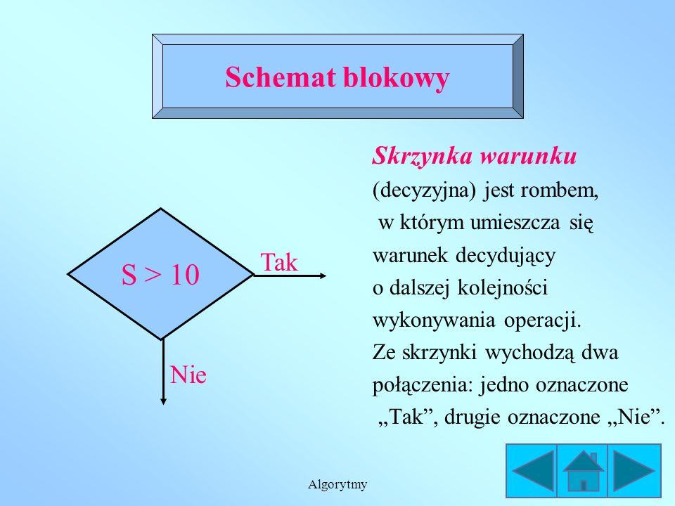 Algorytmy Skrzynka operacyjna (instrukcji) ma kształt prostokąta, w którym umieszcza się instrukcje. Schemat blokowy S:= a + b
