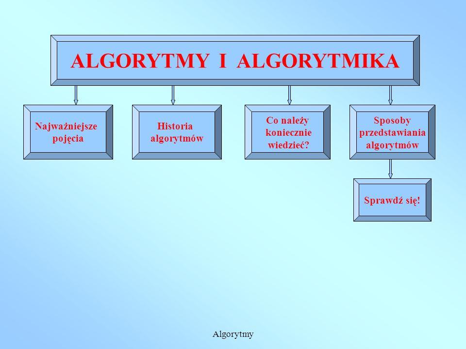 Algorytmy ALGORYTMY I ALGORYTMIKA Najważniejsze pojęcia Historia algorytmów Co należy koniecznie wiedzieć.