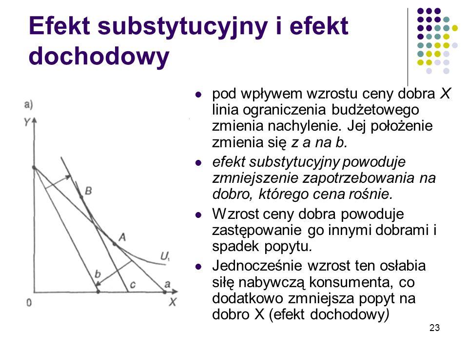 23 Efekt substytucyjny i efekt dochodowy pod wpływem wzrostu ceny dobra X linia ograniczenia budżetowego zmienia nachylenie. Jej położenie zmienia się