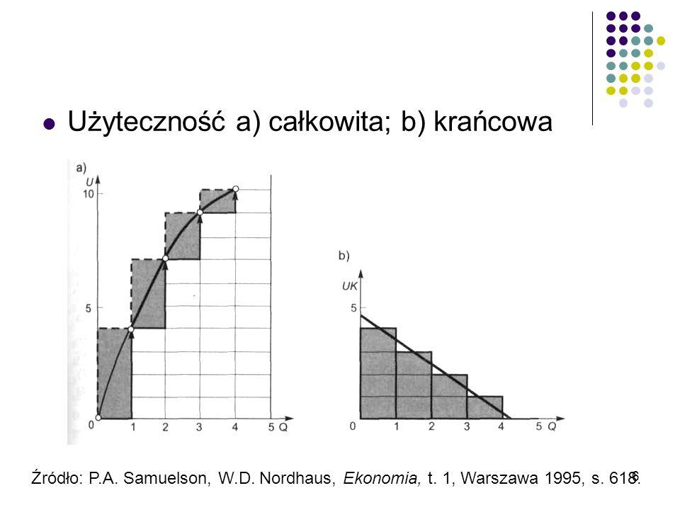 6 Użyteczność a) całkowita; b) krańcowa Źródło: P.A. Samuelson, W.D. Nordhaus, Ekonomia, t. 1, Warszawa 1995, s. 618.