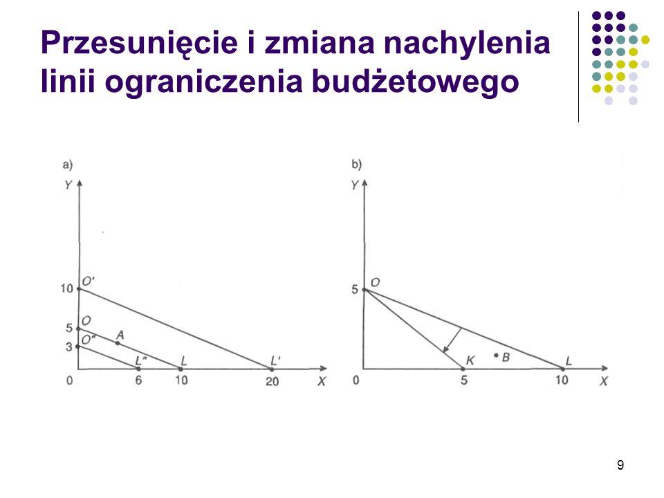 10 Równanie linii ograniczenia budżetowego P x *X+P y *Y=I lub po przekształceniu: Współczynnik kierunkowy tej linii prostej, a, jest równy stosunkowi cen -P x /P y wyraz wolny, b, jest równy I/P y