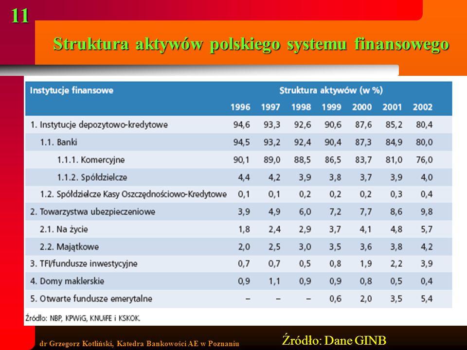 dr Grzegorz Kotliński, Katedra Bankowości AE w Poznaniu 11 Struktura aktywów polskiego systemu finansowego Źródło: Dane GINB