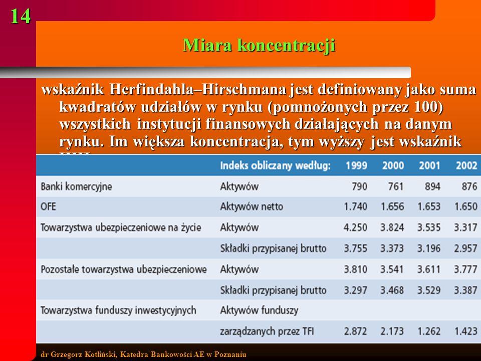 dr Grzegorz Kotliński, Katedra Bankowości AE w Poznaniu 14 Miara koncentracji wskaźnik Herfindahla–Hirschmana jest definiowany jako suma kwadratów udz