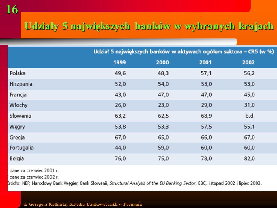 dr Grzegorz Kotliński, Katedra Bankowości AE w Poznaniu 16 Udziały 5 największych banków w wybranych krajach