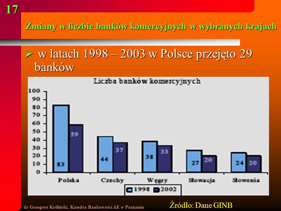 dr Grzegorz Kotliński, Katedra Bankowości AE w Poznaniu 17 Zmiany w liczbie banków komercyjnych w wybranych krajach w latach 1998 – 2003 w Polsce prze